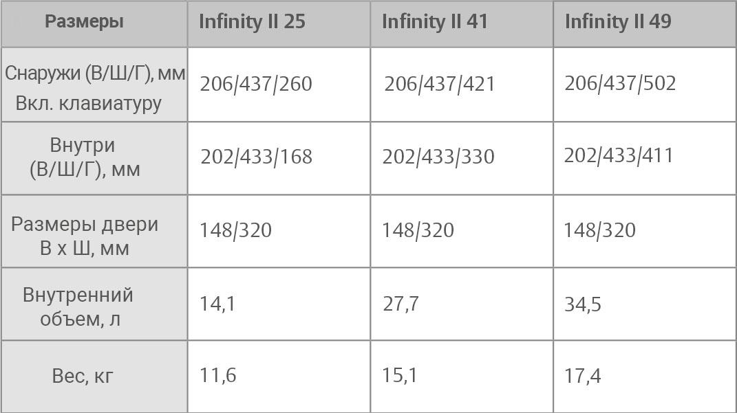 Размеры электронного сейфа Elsafe Infinity II
