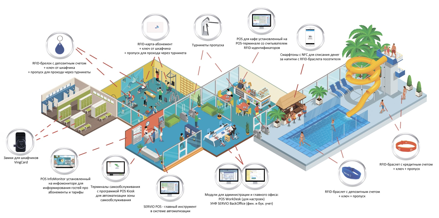 Система автоматизации (комплексное решение) для аквапарков